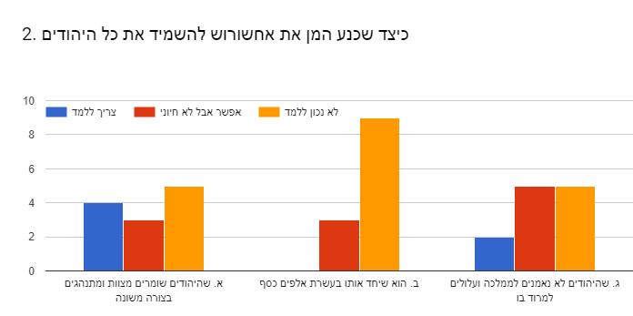 Forms response chart. Question title: 2. כיצד שכנע המן את אחשורוש להשמיד את כל היהודים. Number of responses: .