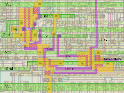 The overflow circuit in the 6502 at the silicon level. The diffusion layer is yellow. Polysilicon is in purple. Metal is in green. Crosshatches show transistors.