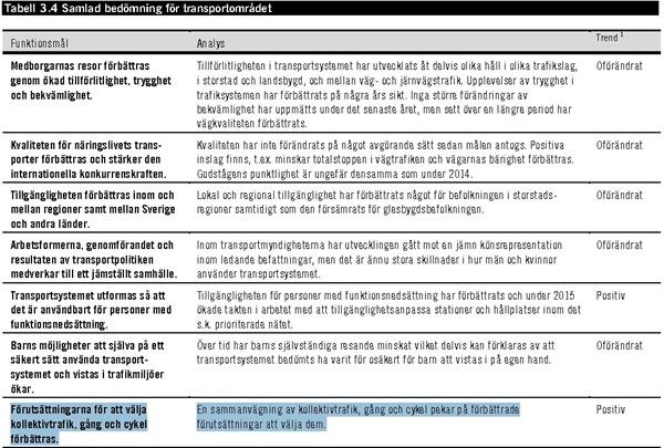 Tabell 3.4 Samlad bedömning för transportområdet