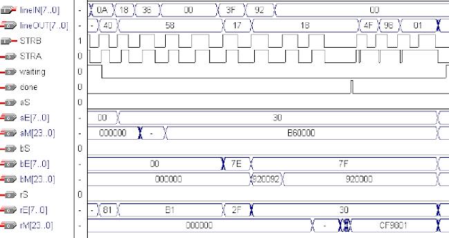 Multiplication Test