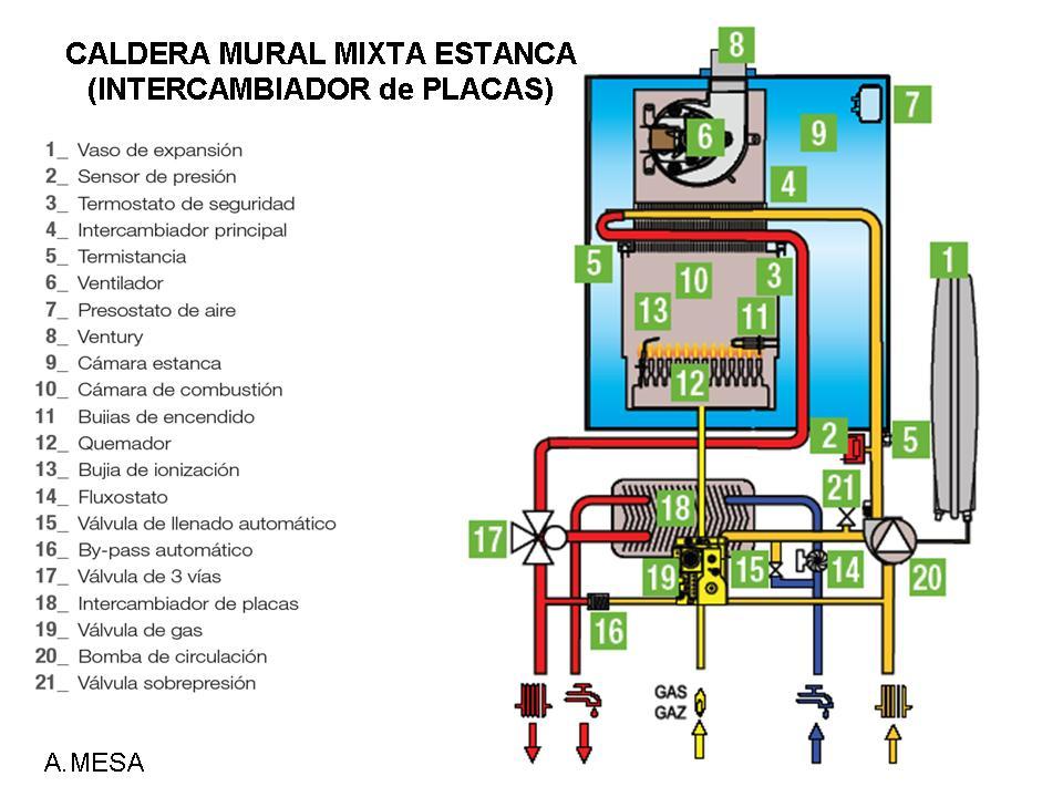 Curso inem 2913 instaladores marzo 2011 for Caldera mural mixta gas