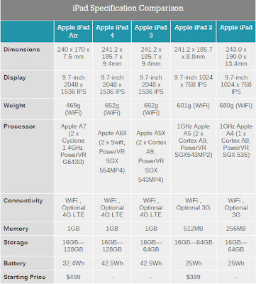 iPad Specification Comparison AnandTech