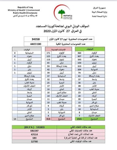 الموقف الوبائي اليومي لجائحة كورونا في العراق ليوم الاحد  الموافق ٢٧ كانون الاول ٢٠٢٠