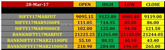 Today's stock Market closing rates 28 march 2017