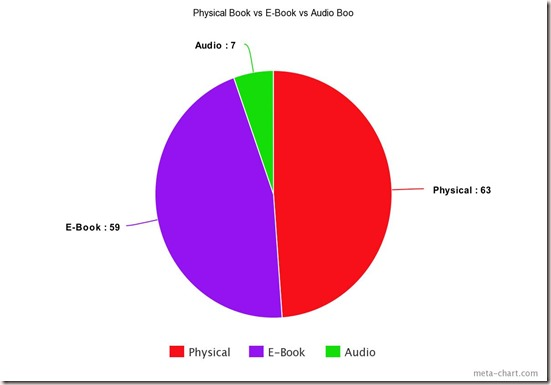 Pysical vs E-Book vs Audio