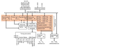 Architecture 8085 Microprocessor Of Microprocessor And Microcontroller Internal Architecture