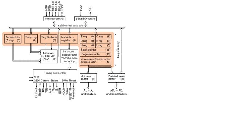 Microprocessor and microcontroller internal architecture for Architecture 8051 microcontroller