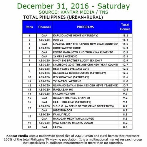 Kantar Media National TV Ratings - Dec 31, 2016