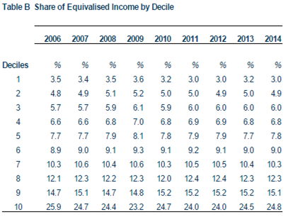 Share of Equivalised Income