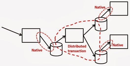 SQL Transport with multiple databases would benefit from