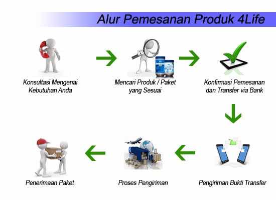 4Life Transfer Factor Plus Jakarta
