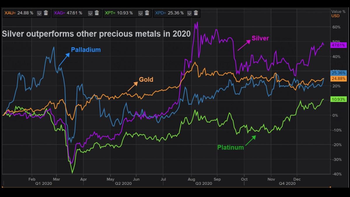 graphique montrant les performances des différents métaux précieux