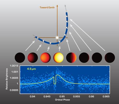 aquecimento e arrefecimento de exoplaneta durante sua órbita