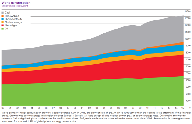 World primary energy consumption (million tons oil equivalent), 1990-2015. Graphic: BP