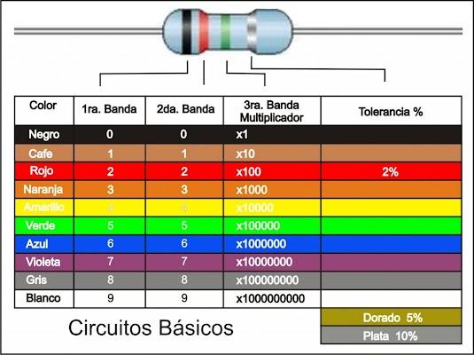 tabla de colores resistencias - www.Electrontools.com