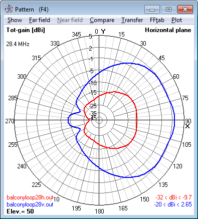 28.4 MHz Magnetic Loop Antenna - Azimuth                     radiation pattern at 50° elevation