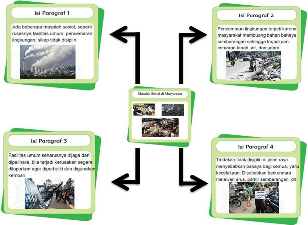 Kunci Jawaban Halaman 191, 192, 193, 194, 198, 199 Tema 6 Kelas 5