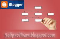 Tạo sitemap cho blog, table content, Sitemap blogger blogspot