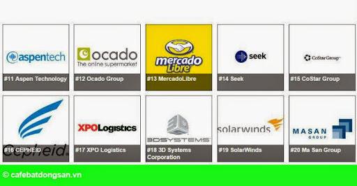 Hình 1: Một công ty Việt Nam lọt top 20 công ty sáng tạo nhất thế giới
