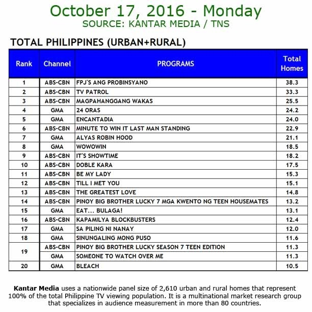 Kantar Media National TV Ratings - Oct 17 2016