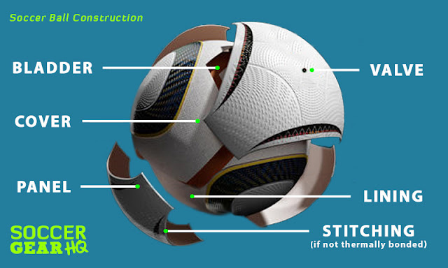 Soccer ball construction: its main components
