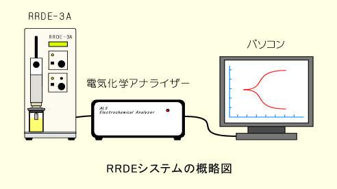 RRDEシステム概要