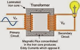 magnetic-flux-concentrated-in-the-iron-core