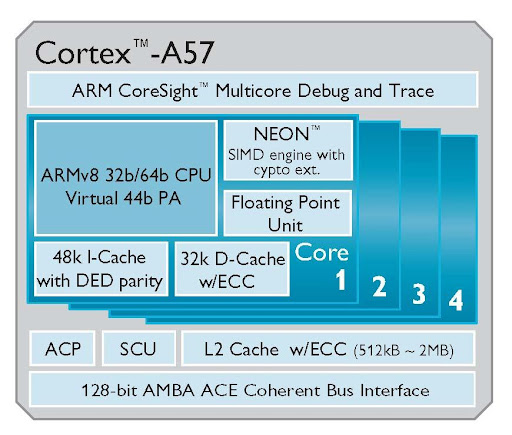 Cortex-A50
