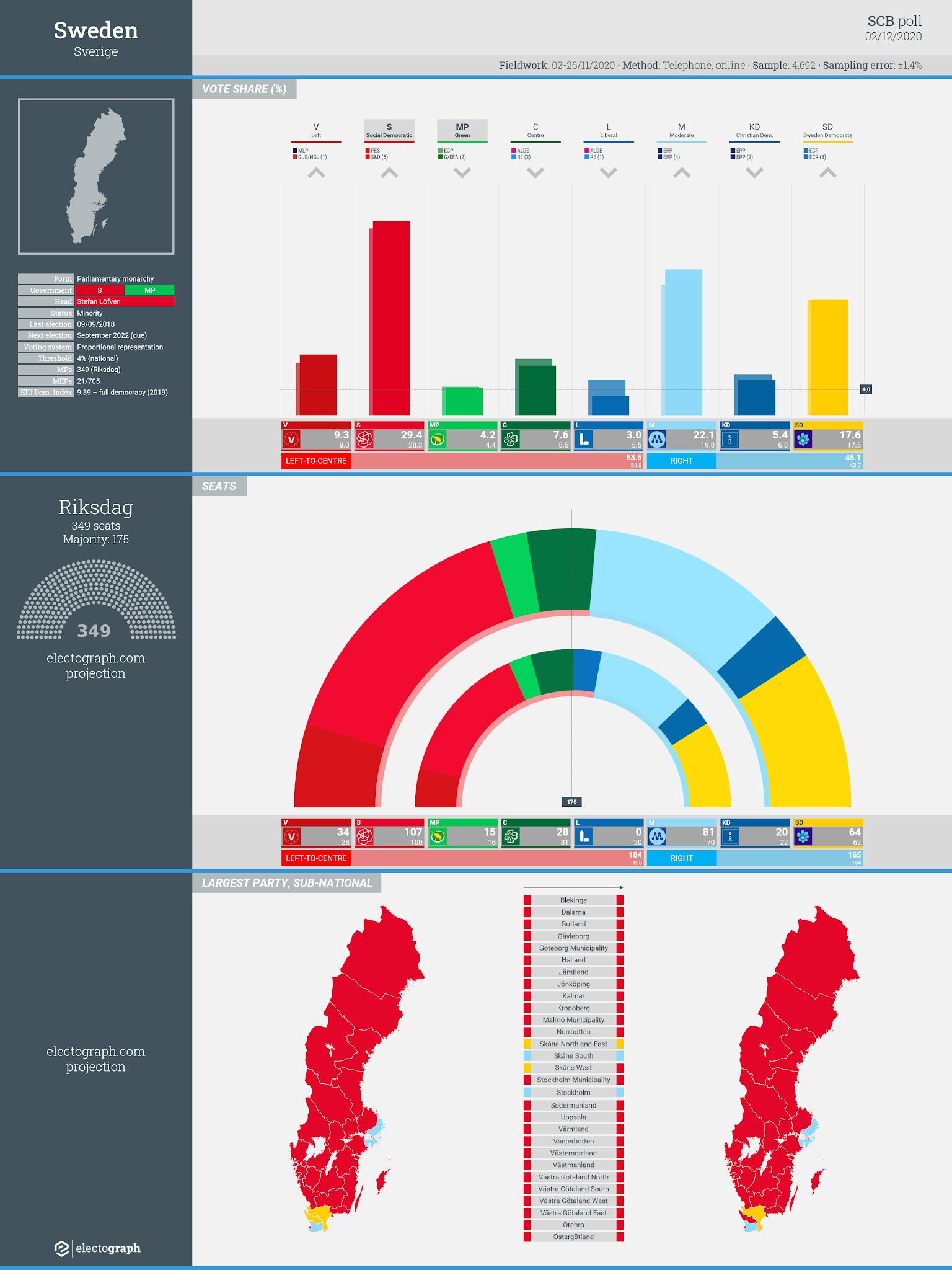 SWEDEN: SCB poll chart, 2 December 2020