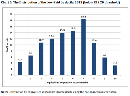 Low Pay and the Distribution of Income
