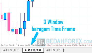 cara trading forex beragam time frame