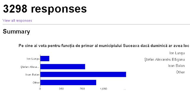 Rezultatele sondajului
