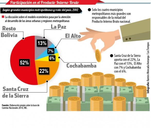 PIB en Bolivia