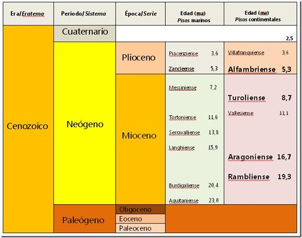 Pisos Mioceno