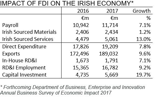 [Impact+of+FDI+on+Irish+economy%5B5%5D]