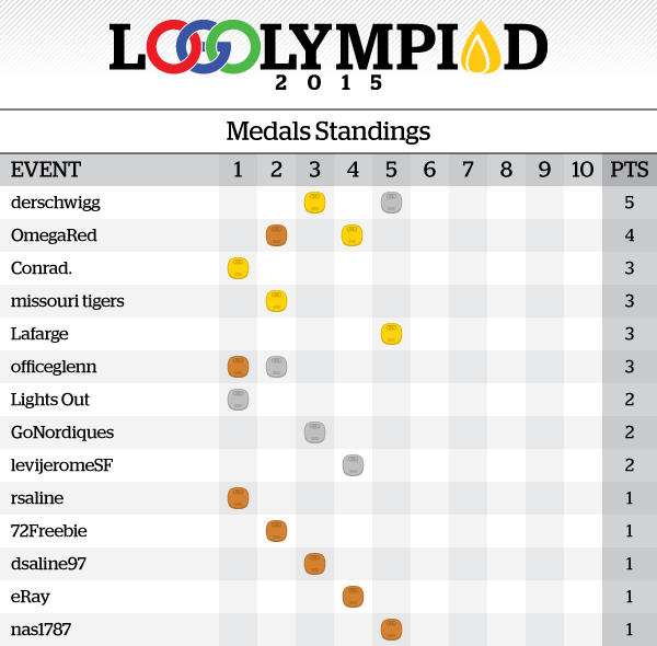 Event5Results_MedalsStandings.png