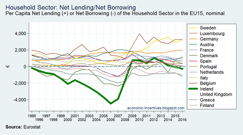 EU15 ISA Household Sector Net Lending Per Capita