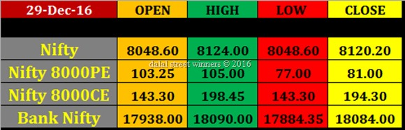 29 dec Today's Market closing rates