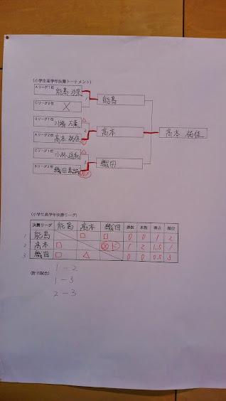 小学生高学年の部(決勝トーナメント)