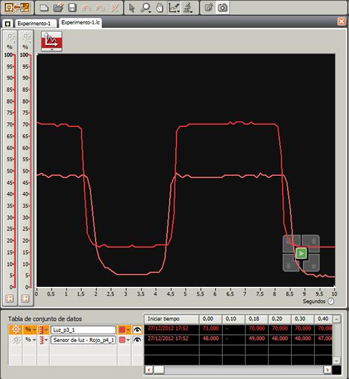 Graficas dos sensores de luz