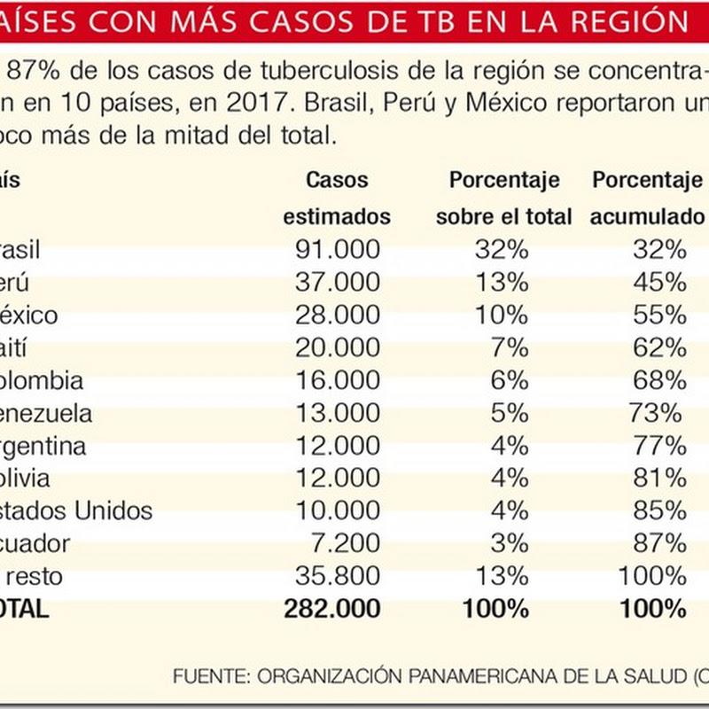 Bolivia se encuentra entre los 10 países con más casos de tuberculosis