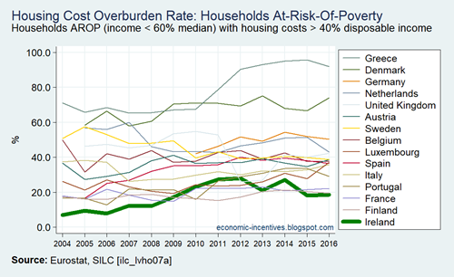 EU15 SILC Housing Cost Overburden Rate AROP Households 2004-2016