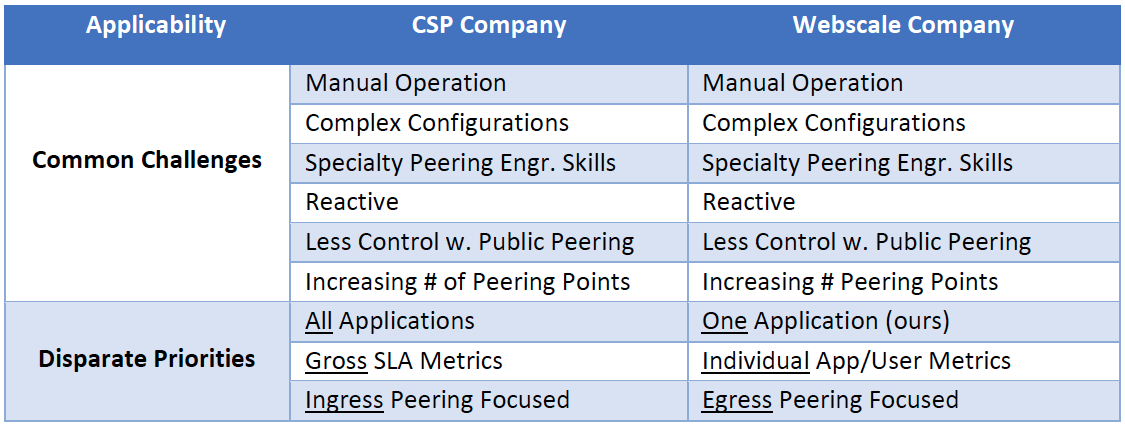 Table 1. CSP and Webscale Network Peering Challenges and Priorities. Source: ACG Research