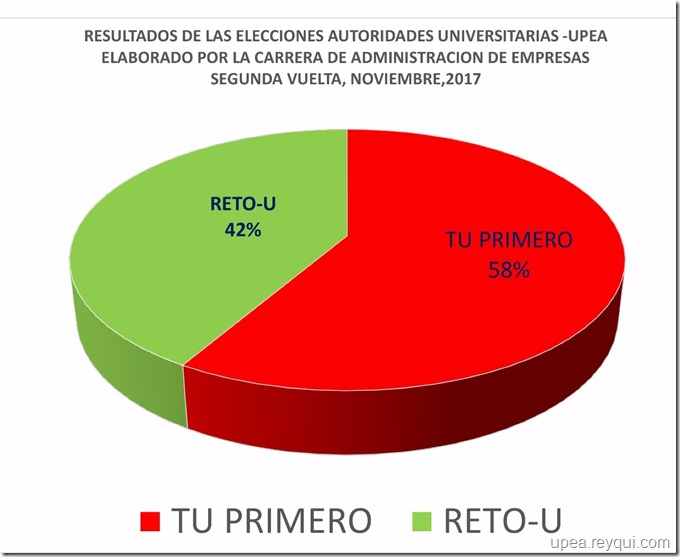 Elecciones rectorales UPEA 2017
