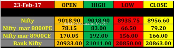 Today's stock Market closing rates 23 feb 2017