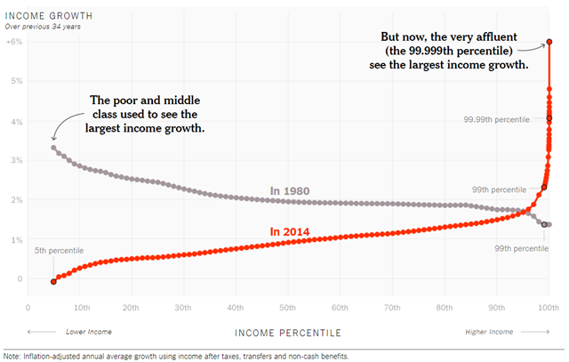 U.S. income growth 1980 and 2014. In 1980, the poor and middle class saw the largest income growth. By 2014, the very affluent (the 99.999th percentile) see the largest income growth. Graphic: The New York Times