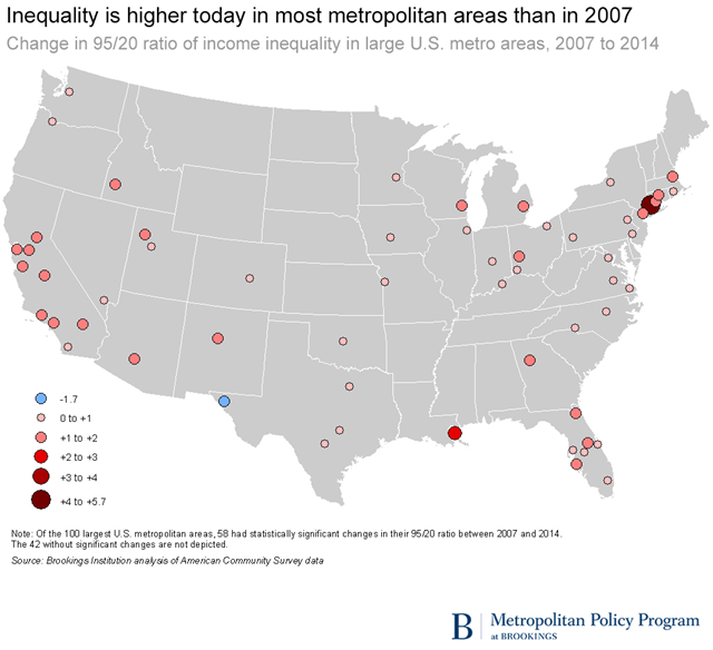 Household income inequality in the United States was higher in 2014 than before the Great Recession. Between 2007 and 2014, the 95/20 ratio nationwide rose from 8.5 to 9.3. Most places mirror that overall trend, though by varying degrees. Among the 100 largest metro areas, 57 have a significantly higher 95/20 ratio in 2014 than in 2007. Graphic: Brookings Institution