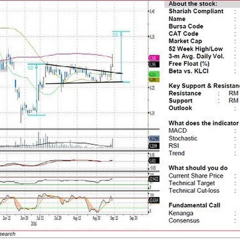 HIAPTEK (5072) - HIAP TECK VENTURE BERHAD - 2 Months Channel Breakout