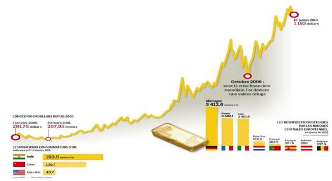 Estadisticas del oro