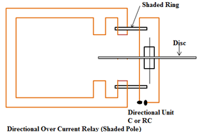 Directional Over Current Relay (Shaded Pole)